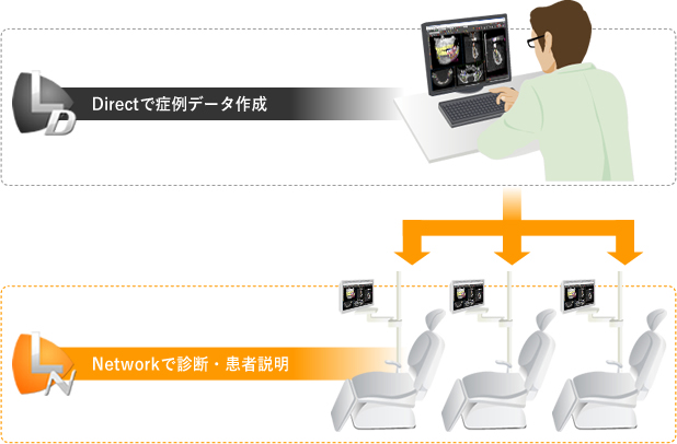 Directで症例データ作成/Networkで診断・患者説明